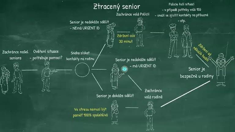 proces záchrany seniora
