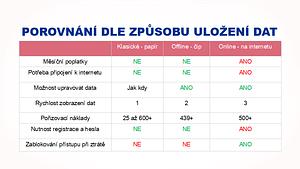 URGENT ID porovnání - uložení dat